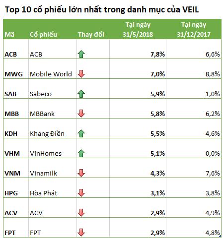 Dragon Capital VEIL - quỹ đầu tư quyền lực nhất TTCK đã mua bán gì trong nửa đầu năm 2018? - Ảnh 2.
