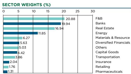 Dragon Capital VEIL - quỹ đầu tư quyền lực nhất TTCK đã mua bán gì trong nửa đầu năm 2018? - Ảnh 4.
