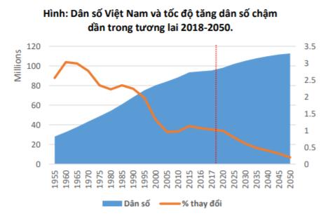"""Vinamilk đang làm gì khi đứng trước """"mối đe dọa"""" người Việt ngày càng già đi? - Ảnh 1."""