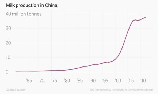 Tại sao tình trạng khát sữa của Trung Quốc lại là tin xấu đối với Trái Đất? - Ảnh 1.
