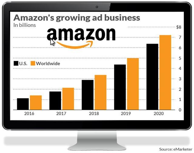 đầu tư giá trị - photo 1 152938959985239280306 - Facebook và Google hãy dè chừng: Amazon đang trở thành một người khổng lồ trong ngành quảng cáo