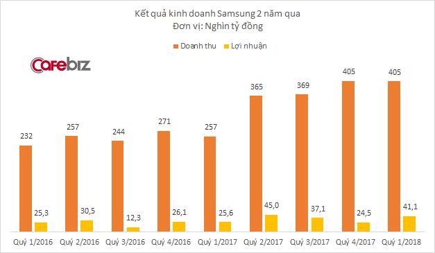 Samsung lãi hơn 2 tỷ USD tại Việt Nam chỉ sau 1 quý, tăng trưởng 50%  - Ảnh 1.