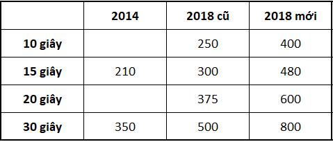 World Cup quá hấp dẫn! VTV tranh thủ tăng giá quảng cáo trận chung kết thêm 60% lên 800 triệu đồng/30s - Ảnh 1.