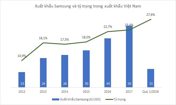 Samsung xuất khẩu 15 tỷ USD trong quý 1, lần đầu tiên chiếm hơn 1/4 xuất khẩu của Việt Nam - Ảnh 1.