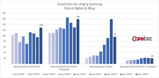 Samsung xuất khẩu 15 tỷ USD trong quý 1, lần đầu tiên chiếm hơn 1/4 xuất khẩu của Việt Nam - Ảnh 2.