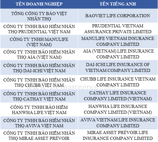 Bảo Việt vượt đại gia ngoại Prudential, trở thành công ty bảo hiểm nhân thọ uy tín nhất Việt Nam năm 2018 - Ảnh 1.