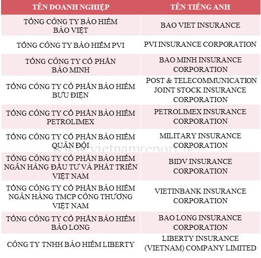 Bảo Việt vượt đại gia ngoại Prudential, trở thành công ty bảo hiểm nhân thọ uy tín nhất Việt Nam năm 2018 - Ảnh 2.