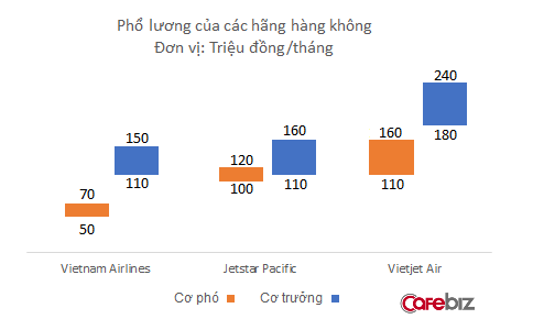 Sau 3 năm kể từ khi nghỉ ốm hàng loạt vì lương thấp, thu nhập phi công Vietnam Airlines vẫn chỉ bằng 2/3 Vietjet - Ảnh 2.