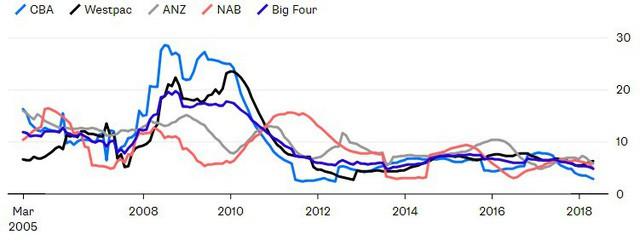 Thị trường nhà đất hết nóng, thời hoàng kim của các ngân hàng Úc cũng đi đến hồi kết - Ảnh 4.
