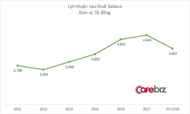 Người Thái lên nắm quyền, lợi nhuận Sabeco dự kiến giảm 20% ngay năm đầu tiên - Ảnh 1.