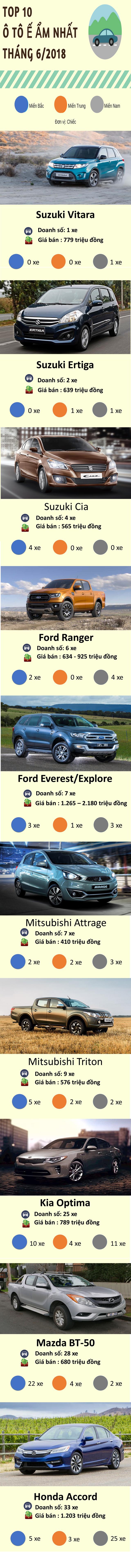 10 mẫu xe hơi ế ẩm nhất Việt Nam tháng 6/2018: Hầu hết là xe nhập khẩu - Ảnh 1.