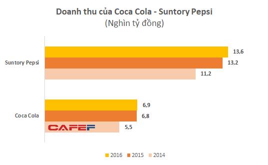 """Sau nghi án chuyển giá, Coca-cola và Pepsi """"lãi bình thường"""" trở lại - Ảnh 1."""