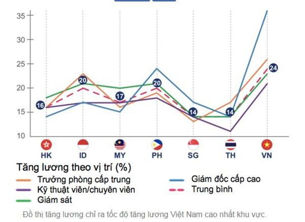 """Việt Nam có tốc độ tăng lương bình quân """"top đầu"""" khu vực - Ảnh 1."""