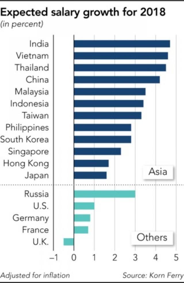 """Việt Nam có tốc độ tăng lương bình quân """"top đầu"""" khu vực  - Ảnh 2."""