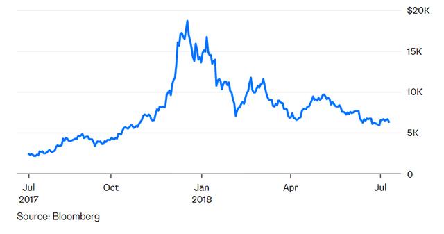 Bitcoin giống vàng hơn là tiền tệ - Ảnh 1.