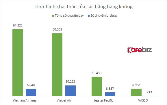 Vietnam Airlines và Vietjet Air delay hơn 17.000 chuyến bay trong nửa đầu năm 2018 - Ảnh 1.