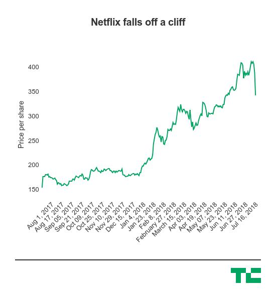 Giá trị Netflix lao dốc khi đầu tư lớn vào nội dung mới nhưng chẳng thu lại được gì nhiều - Ảnh 2.