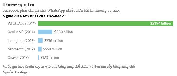 đầu tư giá trị - photo 1 15318153086772042396788 - Tiền và Lý Tưởng: Đằng sau vụ chia tay bạc tỷ giữa Facebook và hai nhà sáng lập WhatsApp