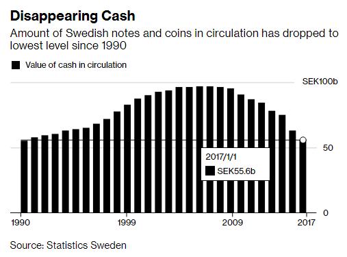 Cướp tiền ngày càng hung hãn, Thụy Điển tích cực từ bỏ tiền mặt - Ảnh 2.