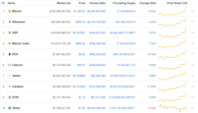 Bitcoin tăng vọt sau khi BlackRock tuyên bố đi sâu vào tiền mật mã và blockchain  - Ảnh 1.