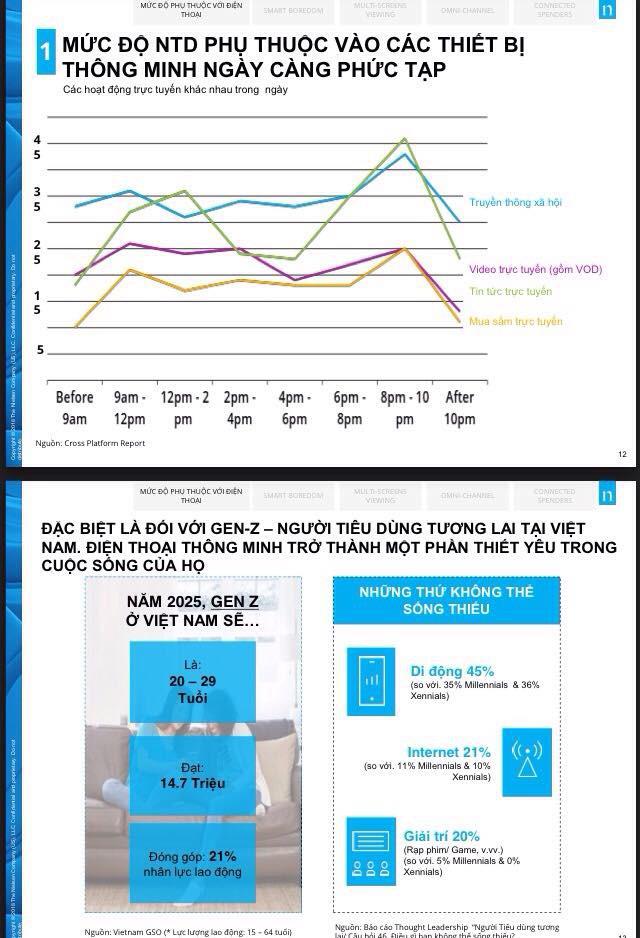 đầu tư giá trị - 3 1532146499337808063195 - Công nghệ di động đang thay đổi cuộc sống: 31% người Việt vừa đi vừa truy cập điện thoại