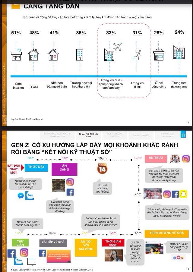 đầu tư giá trị - 4 15321465165751241724360 - Công nghệ di động đang thay đổi cuộc sống: 31% người Việt vừa đi vừa truy cập điện thoại