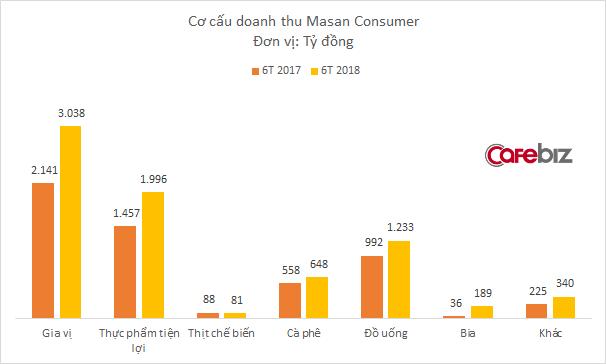 Nước mắm và mỳ tôm phân phối chạy, nhưng doanh thu Masan vẫn đi xuống vì giá lợn lao dốc - Ảnh 1.