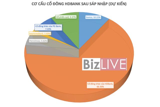 Sáp nhập HDBank – PG Bank: Lộ trình có lỡ hẹn? - Ảnh 1.