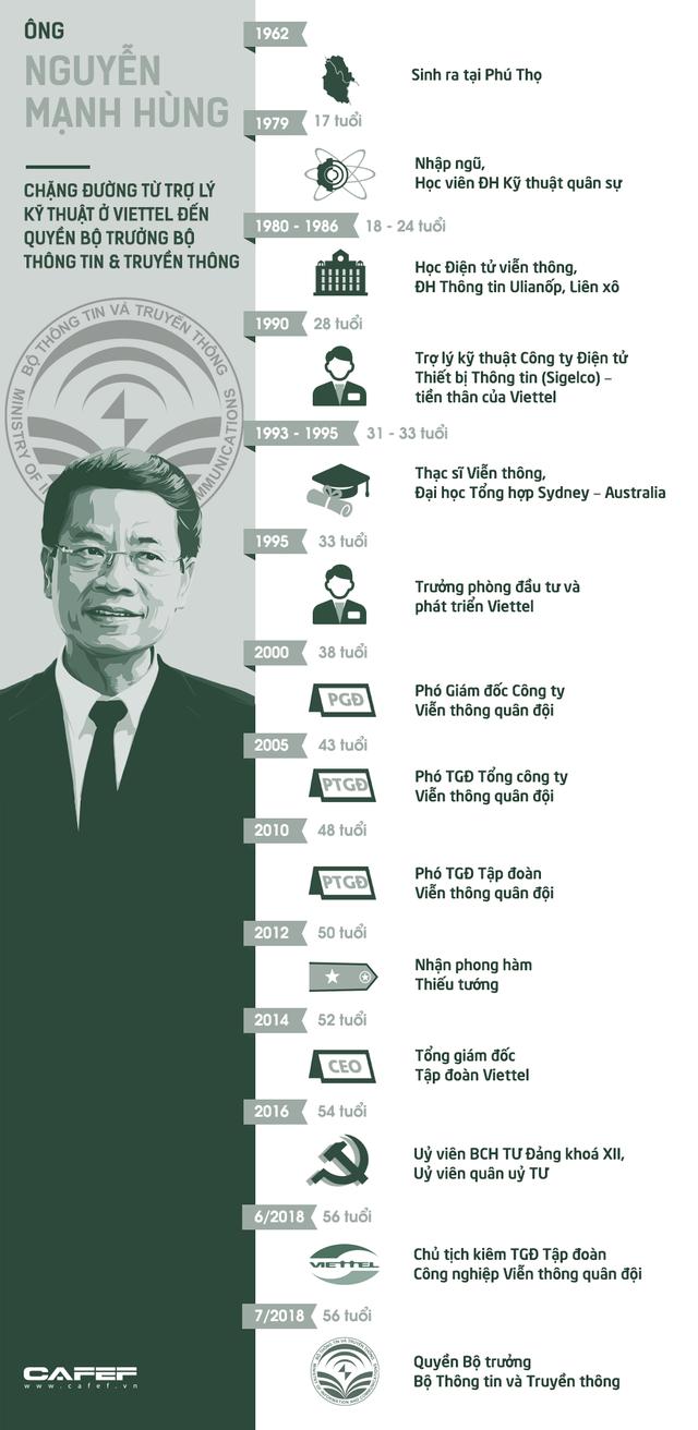 5 dấu ấn định hình tương lai Viettel của ông Nguyễn Mạnh Hùng - Ảnh 2.