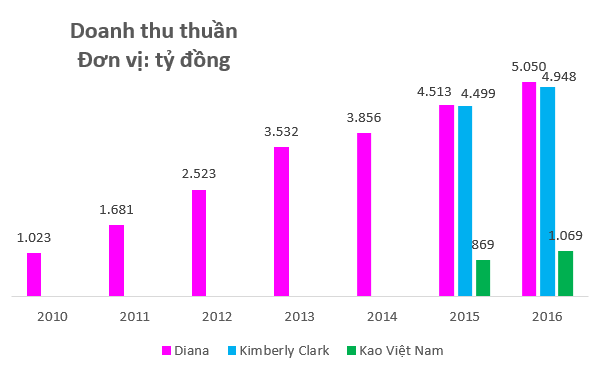 Doanh nghiệp sản xuất mỹ phẩm Biore, bỉm Merries lỗ nghìn tỷ sau 20 năm vận hành ở Việt Nam - Ảnh 1.