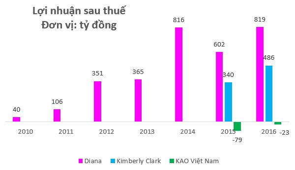Doanh nghiệp sản xuất mỹ phẩm Biore, bỉm Merries lỗ nghìn tỷ sau 20 năm vận hành ở Việt Nam - Ảnh 2.