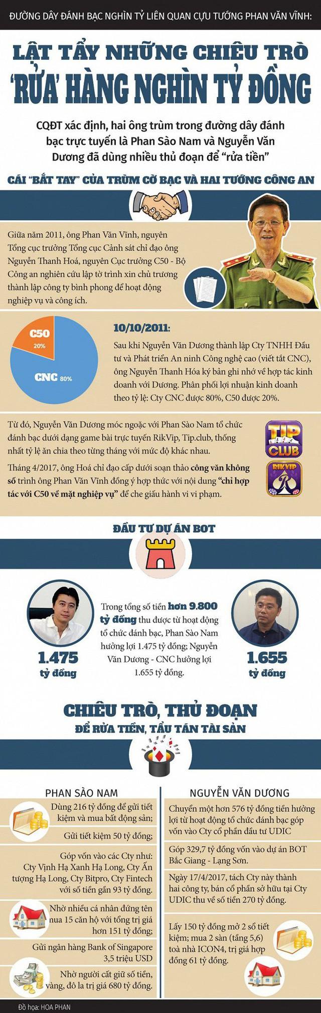 Infographic: Lật tẩy chiêu trò rửa tiền của 2 ông trùm đường dây đánh bạc nghìn tỷ đồng - Ảnh 1.