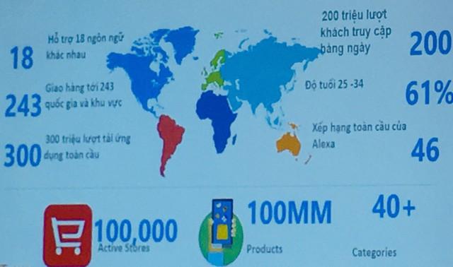 Thêm một sàn thương mại điện tử của tỷ phú Jackma vào Việt Nam, đường tiến cho doanh nghiệp xuất khẩu dần mở? - Ảnh 1.