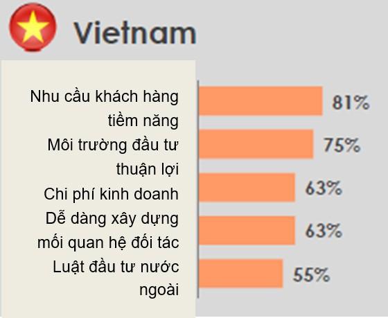HSBC: Việt Nam là điểm đến thu hút đối với các doanh nghiệp Singapore - Ảnh 1.