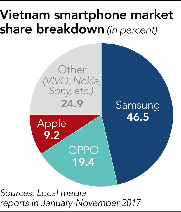 Asanzo sẽ cho ra đời mẫu smartphone mới mỗi quý, Bkav úp mở sắp có siêu phẩm, Vingroup đang gấp rút sản xuất: Ai có khả năng truất ngôi vương của Samsung? - Ảnh 1.