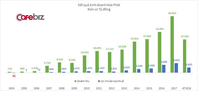 Tiêu thụ thép khu vực phía Nam tăng cao, Hòa Phát lãi hơn 4.400 tỷ sau 6 tháng - Ảnh 1.