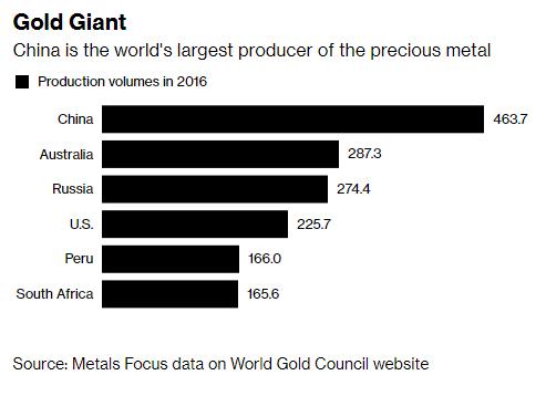 Bí ẩn kho dự trữ 1,8 triệu tấn vàng của Trung Quốc trong cuộc chiến thương mại - Ảnh 2.