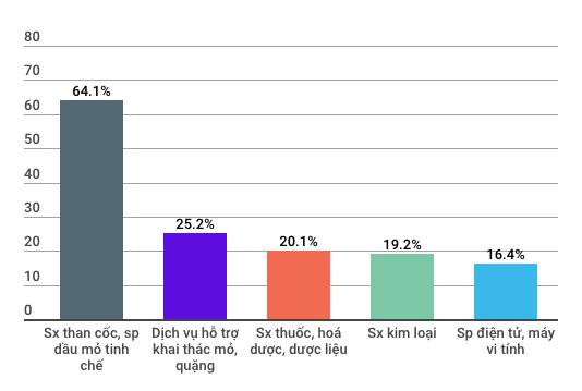 Những con số đáng lưu ý của nền kinh tế Việt Nam 7 tháng đầu năm - Ảnh 2.