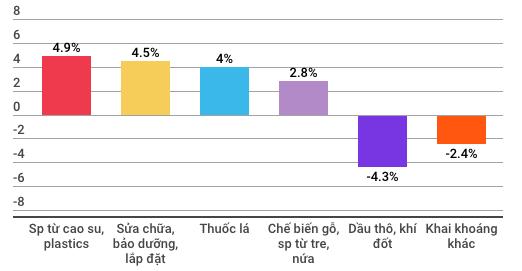 Những con số đáng lưu ý của nền kinh tế Việt Nam 7 tháng đầu năm - Ảnh 3.