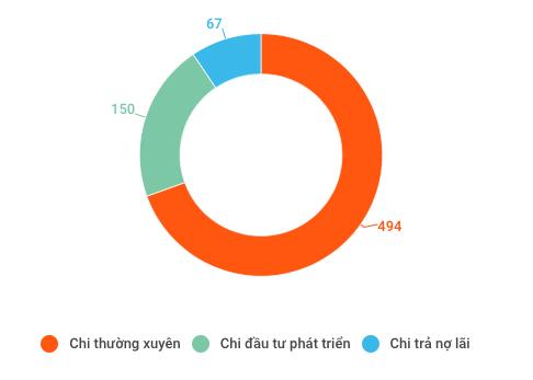 Những con số đáng lưu ý của nền kinh tế Việt Nam 7 tháng đầu năm - Ảnh 8.