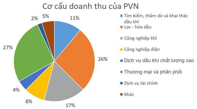 Vì sao lợi nhuận PVN cao đột biến, vượt Viettel để trở thành tập đoàn có lãi lớn nhất Việt Nam? - Ảnh 1.