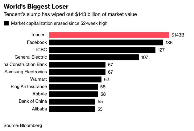 Chưa đầy 7 tháng, giá trị phân khúc bốc hơi 143 tỷ USD, chuyện gì đang xảy ra có Tencent? - Ảnh 1.