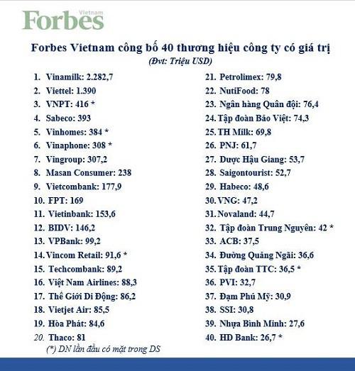 """""""Chuyện lạ"""" trên bảng xếp hạng thương hiệu đắt giá của Forbes: Vinhomes lần đầu góp mặt đã lọt ngay top 5, giá trị lớn hơn cả Vingroup - Ảnh 1."""