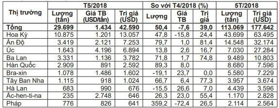 Giá thịt lợn nhập khẩu giảm chỉ còn 35.000 đồng/kg - Ảnh 1.