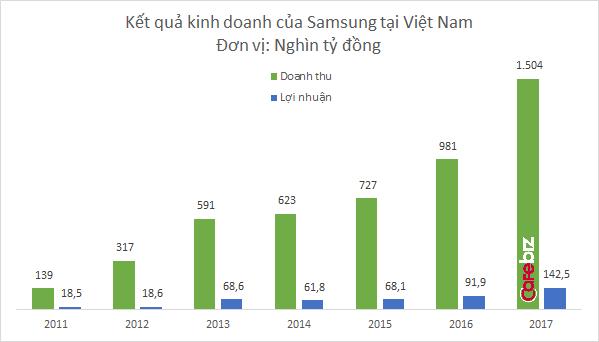 """đầu tư giá trị - 1 15203101696391072277730 1520320560276137122470 1530775032287554616703 - Lời giải cho bài toán gia nhập chuỗi cung ứng xuyên quốc gia: Từ """"cửa ải"""" Samsung đến dự án ô tô Vinfast"""