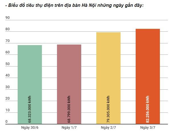 Tiêu thụ điện trên địa bàn Hà Nội tăng đột biến trong ngày 3/7 - Ảnh 1.