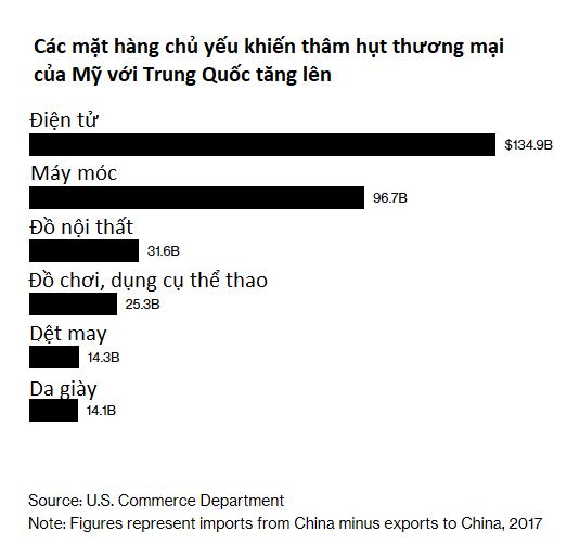 Trade war nóng rực: Tổng thống Trump tuyên bố tổng số hàng hóa Trung Quốc bị đánh thuế có thể lên đến 550 tỷ USD - Ảnh 1.