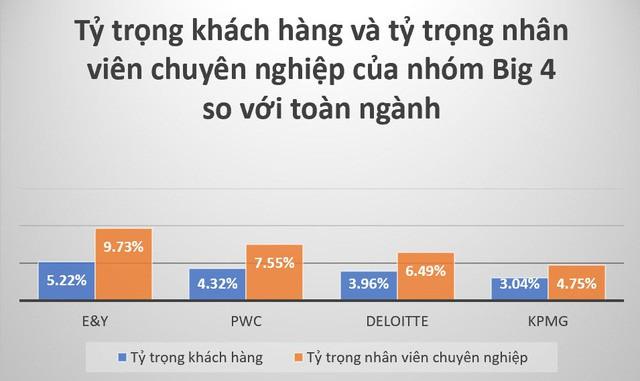 đầu tư giá trị - photo 1 15311249029081065122528 - Thống lĩnh ngành kiểm toán Việt Nam, nhóm Big 4 chiếm một nửa thị phần dù có chưa đầy 20% khách hàng
