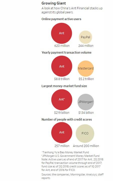 Startup 'khủng long của Jack Ma: Mỗi năm xử lý lượng giao dịch thanh toán giá trị gấp đôi GDP của Đức, nắm trong tay quỹ thị trường tiền tệ lớn nhất thế giới, đang cho khoảng 10 triệu người vay tiền - Ảnh 4.