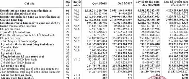 đầu tư giá trị - photo 1 15331173052921287273140 - Chi đậm cho quảng cáo, doanh thu Bia Hà Nội vẫn giảm trong quý 2 bất chấp sự kiện Worldcup